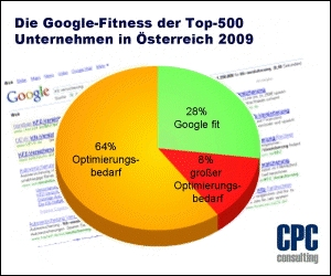 google-fitness-top-500