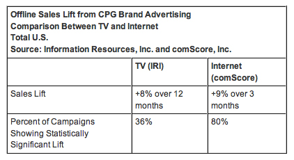 CPG-Brand-Advertising