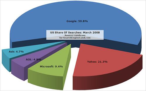 Google-Marktanteil-USA-2008