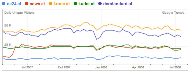 Google-Trends-Websites-Austria