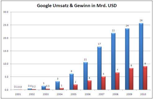 GoogleUmsatz-2010
