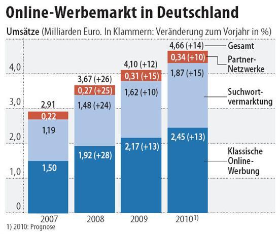 Online-Werbeausgaben-Deutschland-2009-2010