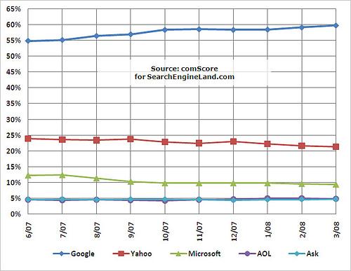 Suchmaschinen-Marktanteile-USA-Trend