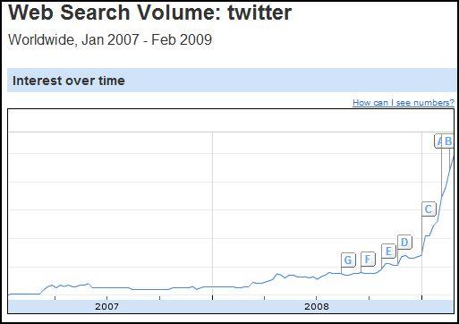 Twitter-trend-google