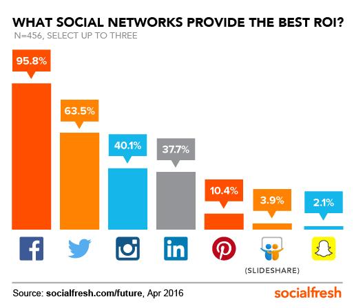 ROI-Social-Networks