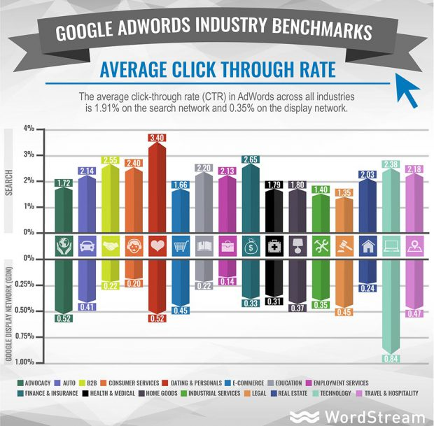 google-adwords-clickrate