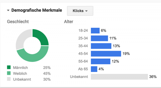 Neu in Google AdWords: Demografisches Targeting bei Such-Kampagnen